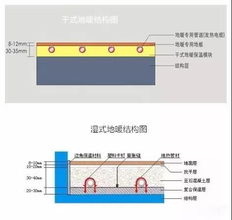 干式和湿式地暖结构图